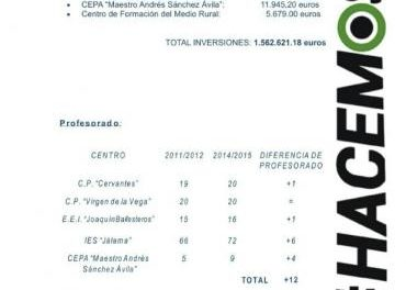 El Partido Popular destaca la inversión de más de un millón y medio de euros en educación en Moraleja