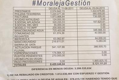 El PP de Moraleja destaca el descenso de la deuda del consistorio en más de tres millones de euros