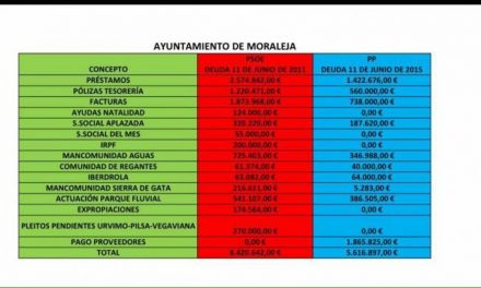 El PP de Moraleja defiende que en su última legislatura redujo la deuda municipal en más de dos millones de euros
