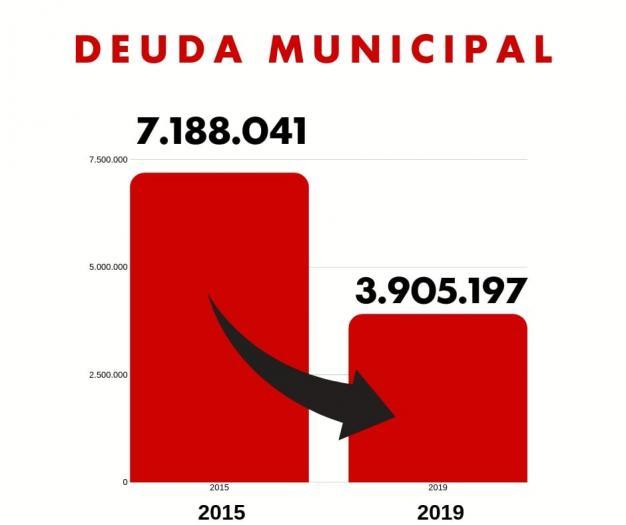 Herrero destaca la reducción de la deuda municipal de Moraleja situándose por debajo de los 4 millones