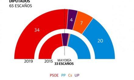 El PSOE gana las elecciones en Extremadura y Vox se queda sin representación en la Asamblea