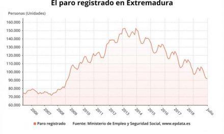El número de desempleados baja en 114 personas en julio en Extremadura y se sitúa en 91.959
