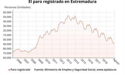 El paro sube en Extremadura en 1.420 personas en el mes de agosto y baja en la tasa interanual