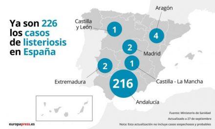 Los casos confirmados por el brote de listeriosis se mantienen en 226, dos de ellos en Extremadura