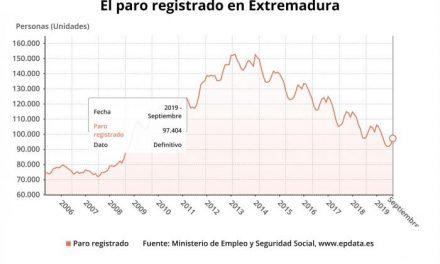 El número de desempleados sube en 4.025 personas en septiembre en Extremadura y se sitúa en 97.404