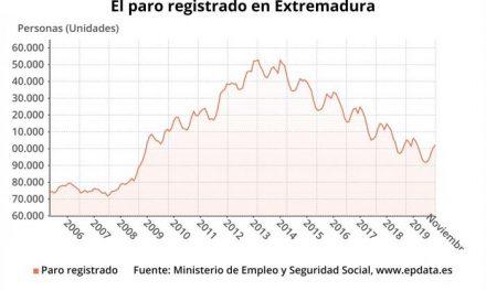 El desempleo sube en 1.488 personas en noviembre sobre octubre en Extremadura y se sitúa en 102.202 parados