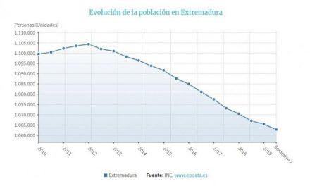 La población de Extremadura bajó en 2.627 personas en el primer semestre de 2019
