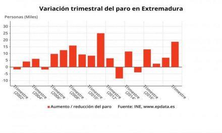 Extremadura cierra 2019 con 2.400 parados más que el año anterior y 116.900 desempleados totales