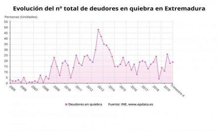 Aumentan un 7,2% las familias y empresas en quiebra en Extremadura durante 2019