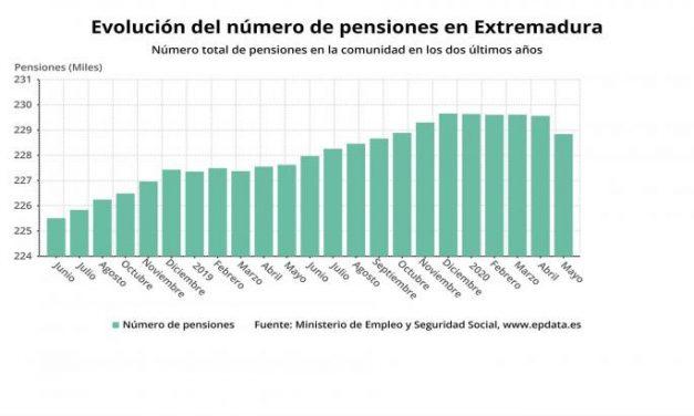 El número de pensiones en Extremadura sube en mayo un 0,5% en tasa interanual, hasta las 228.841