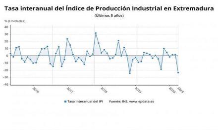 La producción industrial cae un 23,4 por ciento en abril en Extremadura, casi 10 puntos menos que la media nacional