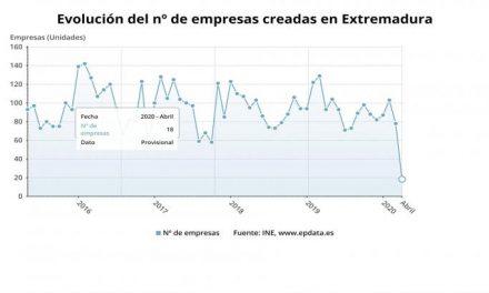 La creación de empresas en Extremadura se hunde un 80,6% en abril por el coronavirus