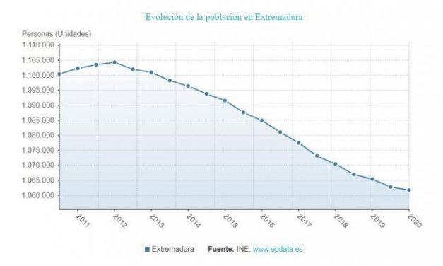 Extremadura perdió 3.656 habitantes en el último año a pesar del incremento de extranjeros