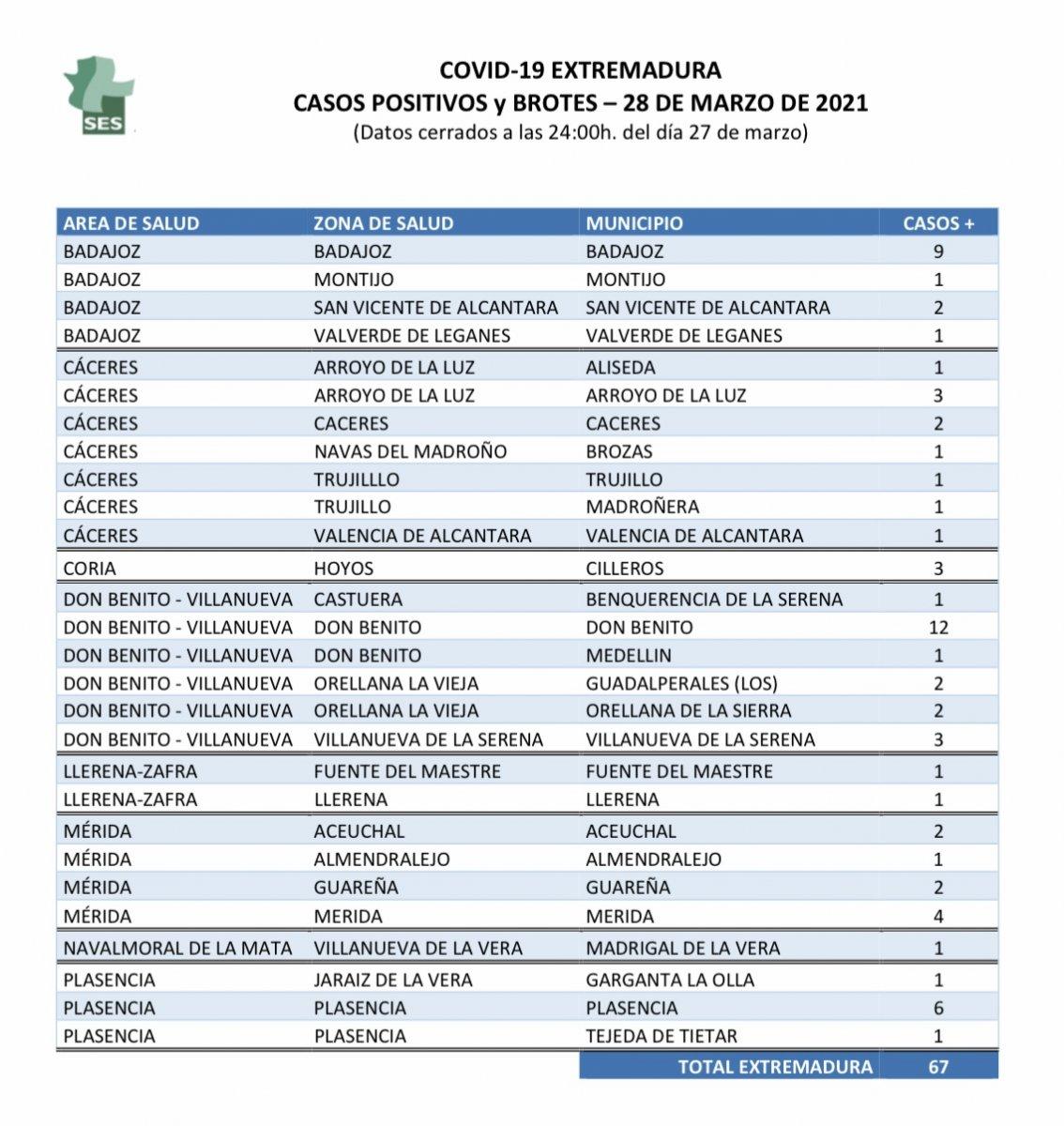 Localidades de Extremadura que suman nuevos positivos este domingo 28 de marzo