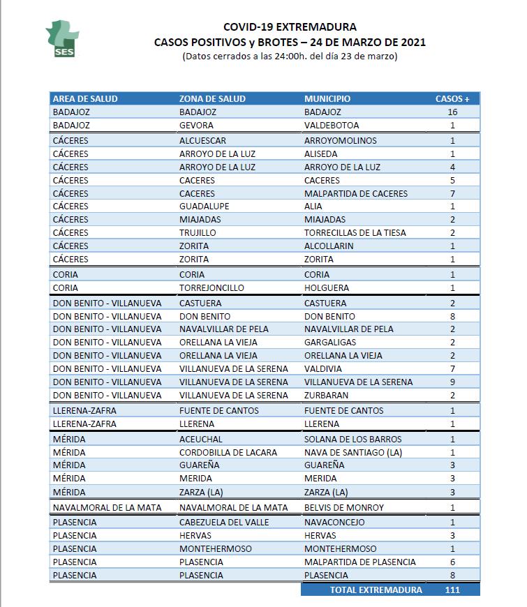 Consulta los nuevos positivos notificados en Extremadura el miércoles 24 de marzo