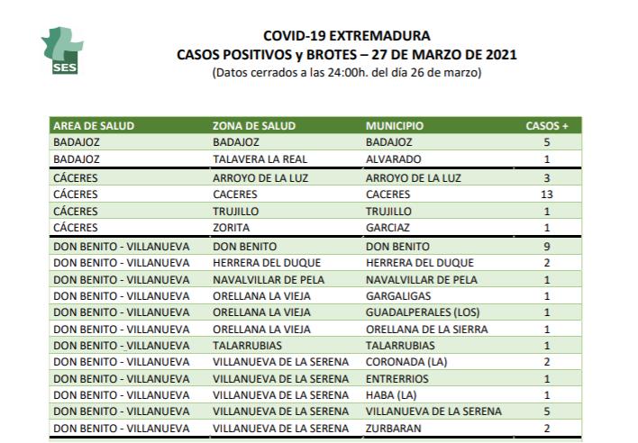 Localidades de Extremadura que suman nuevos positivos este sábado 27 de marzo
