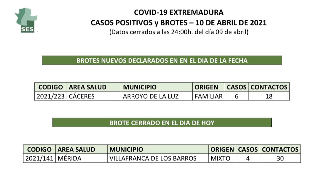 Localidades de Extremadura que suman nuevos contagios y brotes de Covid-19 el 10 de abril