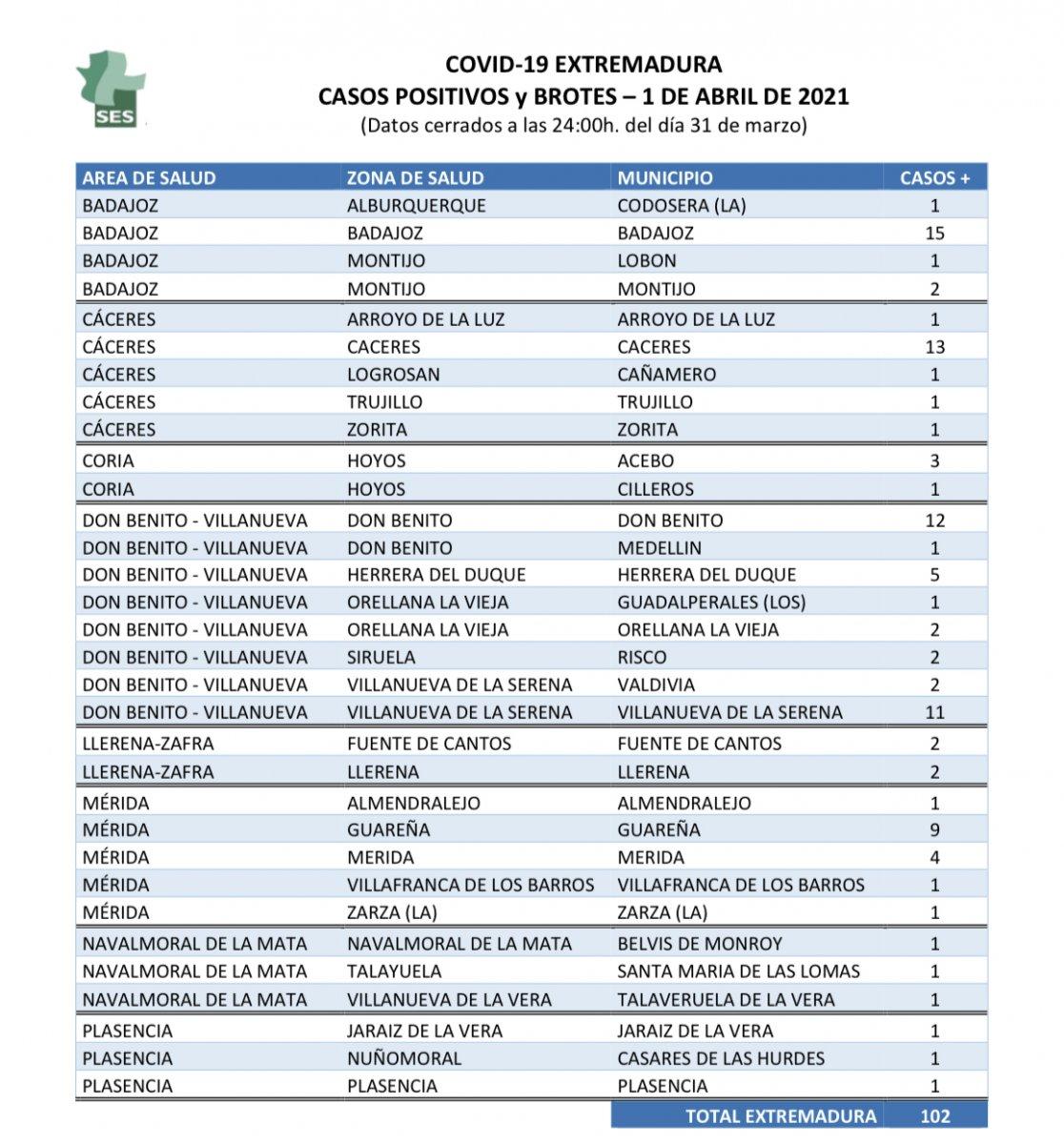 Relación de municipios que notifican nuevos casos de Covid-19 el jueves 1 de abril