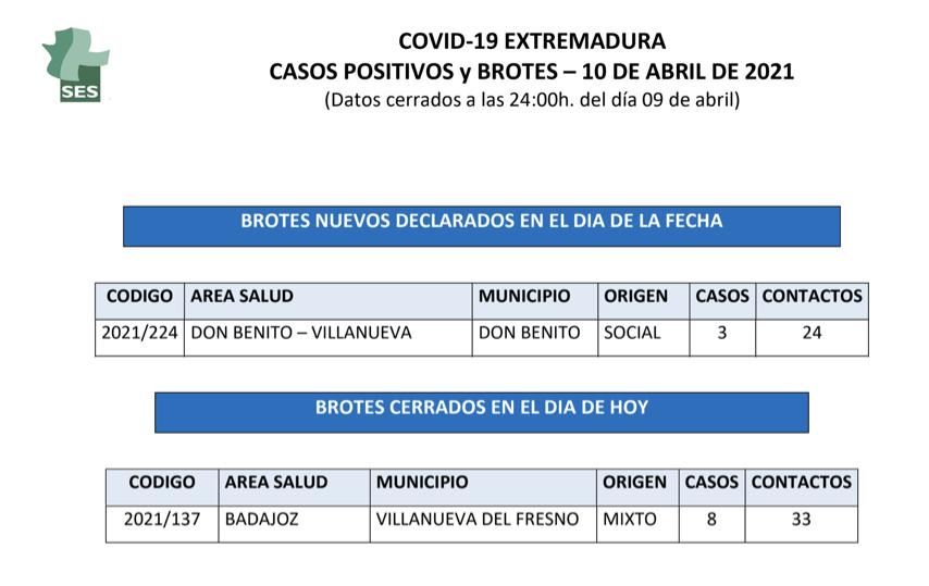 Municipios de Extremadura que notifican nuevos positivos y brotes de Covid-19 el domingo 11 de abril