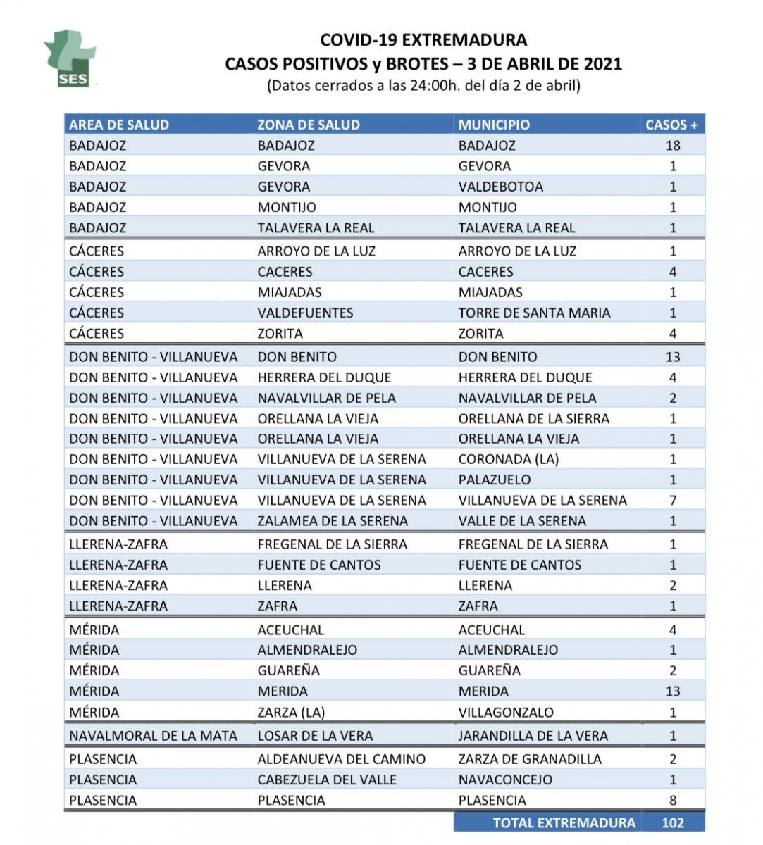 Localidades que notifican nuevos contagios de coronavirus el sábado 3 de abril