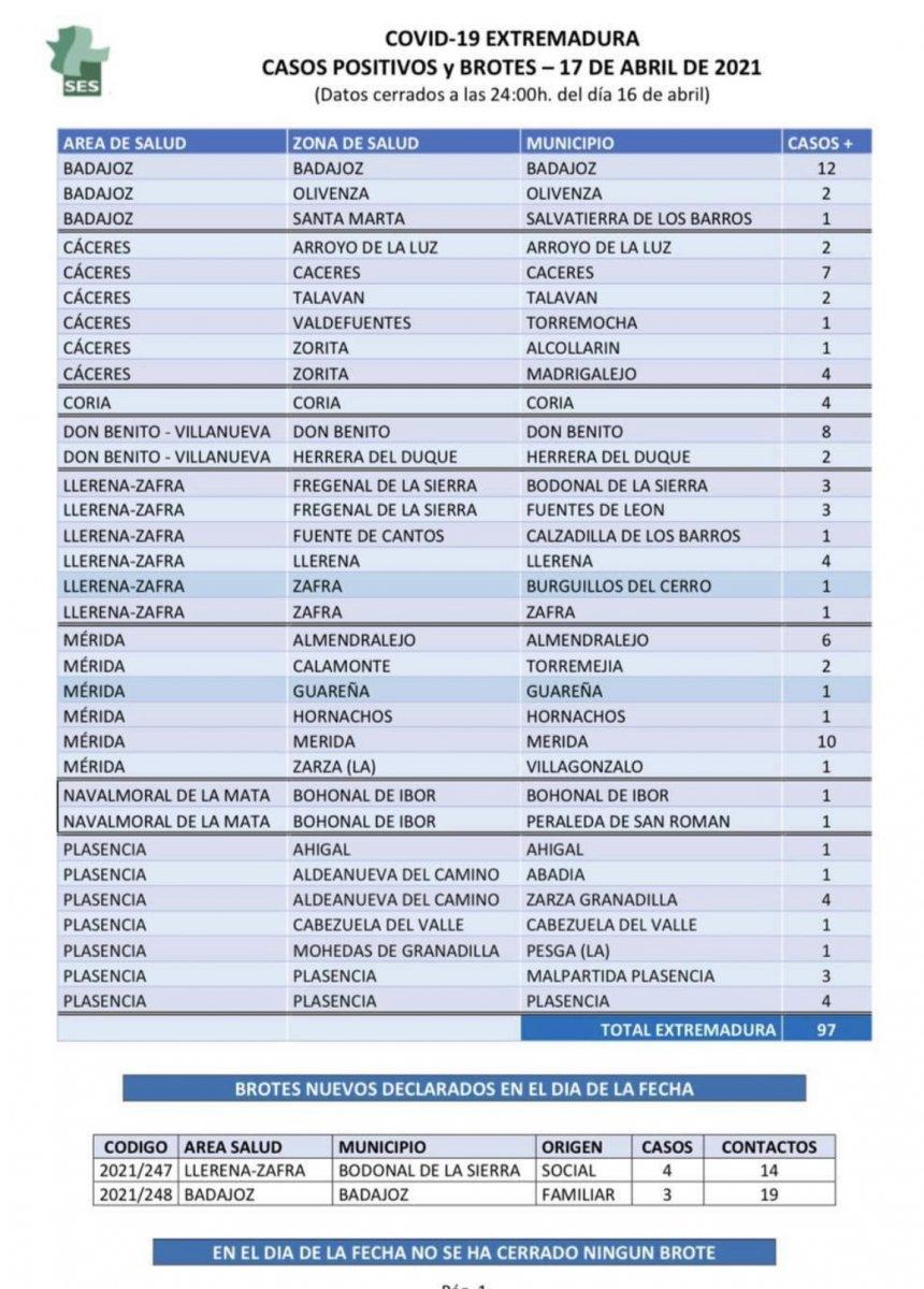 Municipios de Extremadura que notifican nuevos positivos de Covid-19 el sábado 17 de abril