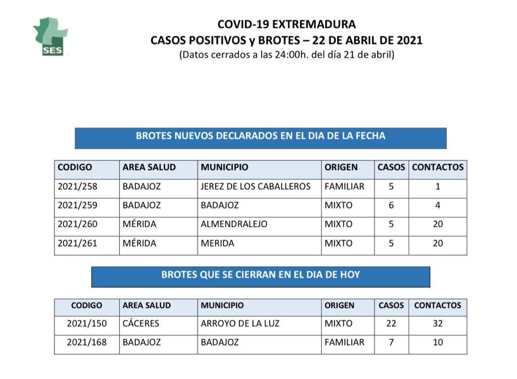 Relación de municipios de Extremadura con nuevos casos y brotes de Covid el 22 de abril