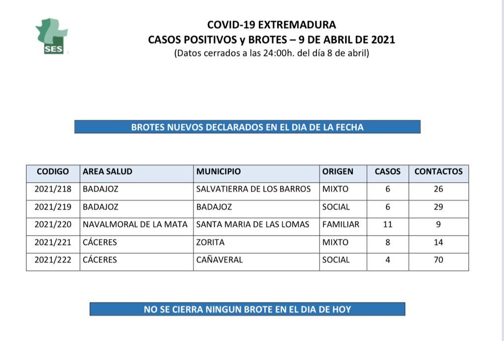 Relación de municipios de Extremadura que notifican contagios y brotes de Covid-19 el 9 de abril