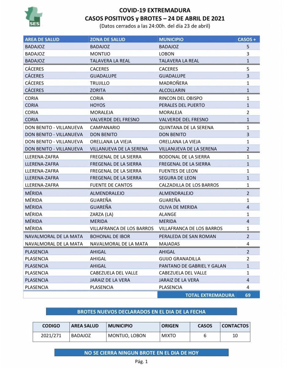 Descubre aquí los municipios que han notificado nuevos positivos de Covid-19 este sábado
