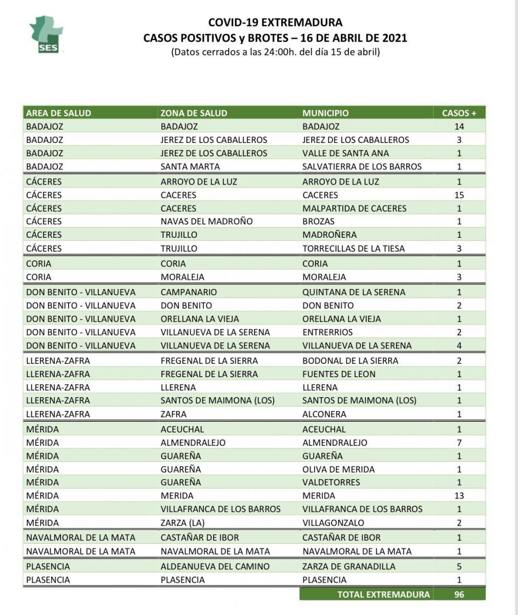 Municipios de Extremadura con nuevos positivos y brotes de coronavirus el 16 de abril