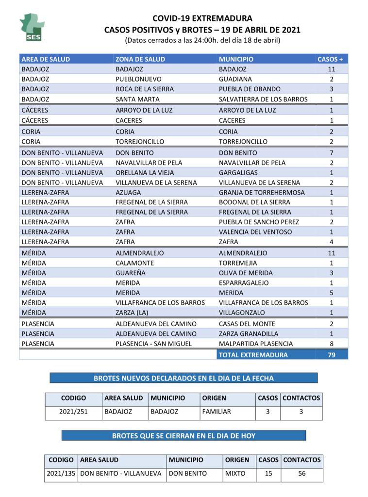 Estos son los municipios de Extremadura que notifican nuevos positivos el 19 de abril
