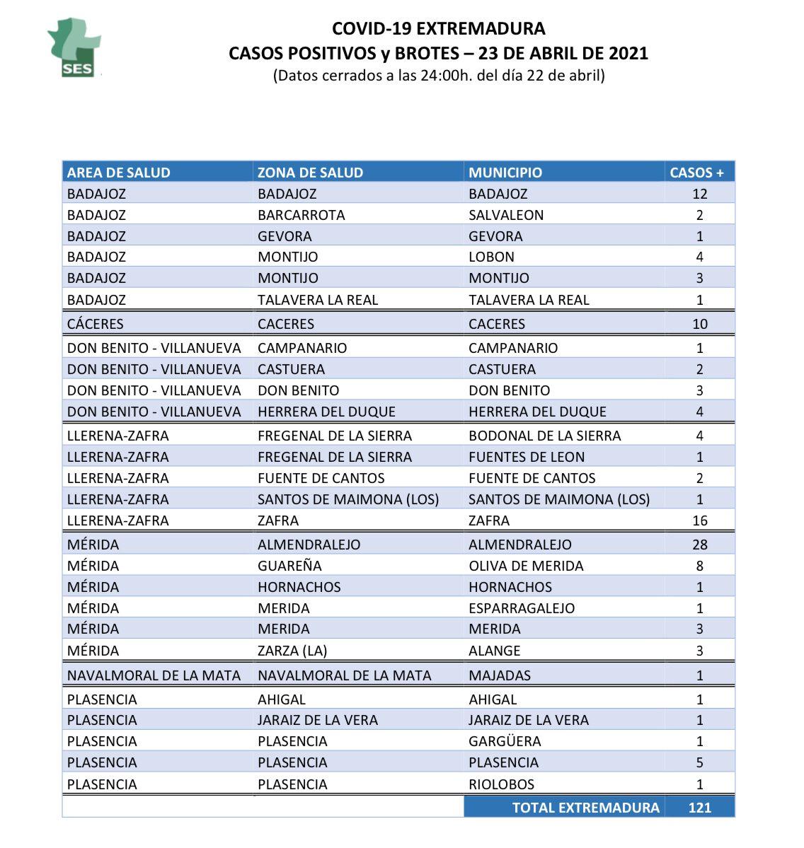Municipios de Extremadura que notifican positivos y brotes de coronavirus el 23 de abril