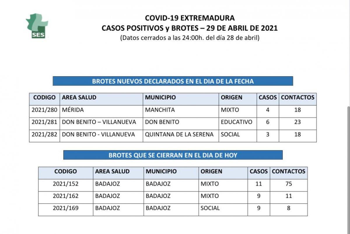 Municipios de Extremadura con nuevos brotes y casos de coronavirus del 29 de abril