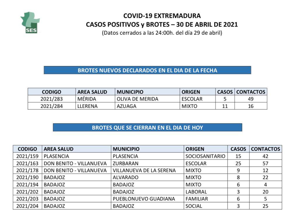 Nuevos positivos y brotes de Covid-19 en Extremadura el viernes 30 de abril