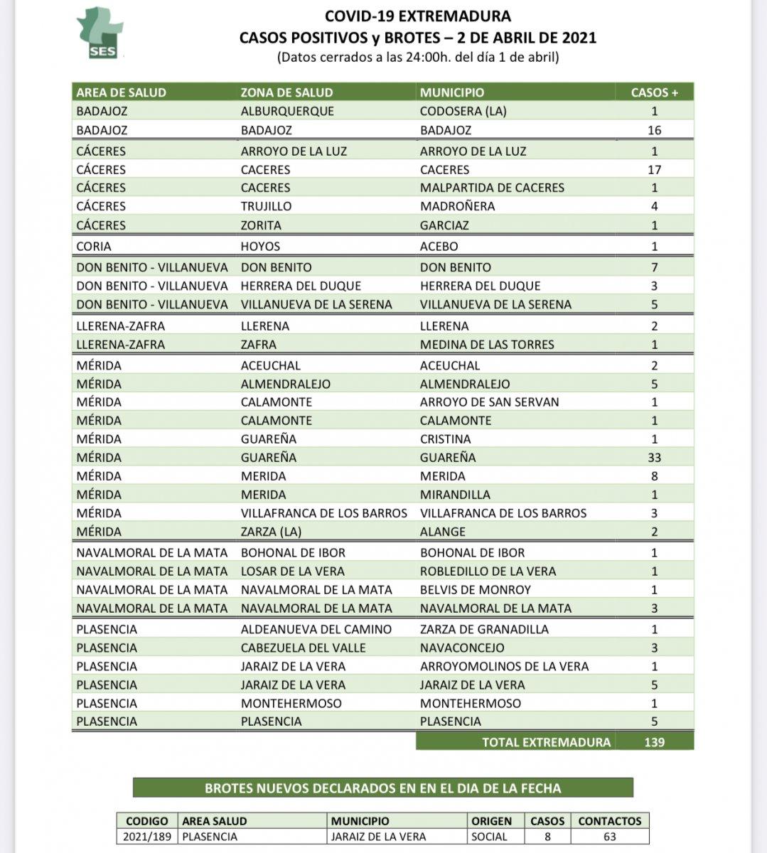 Descubre aquí las localidades de Extremadura que han notificado nuevos positivos el Viernes Santo
