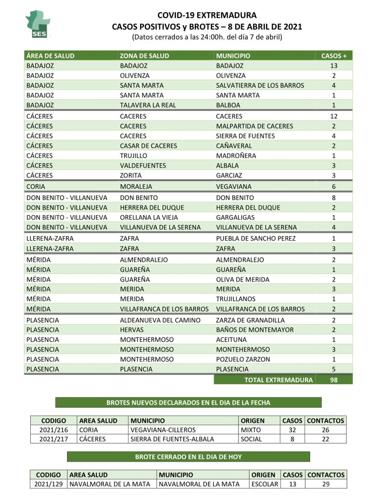 Municipios de Extremadura que declaran nuevos positivos y brotes de Covid-19 el jueves 8 de abril