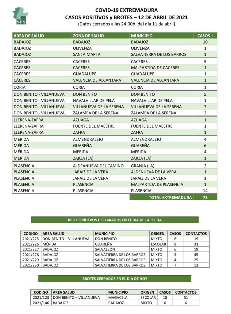 Nuevos positivos y brotes diagnosticados en los municipios de Extremadura el 12 de abril