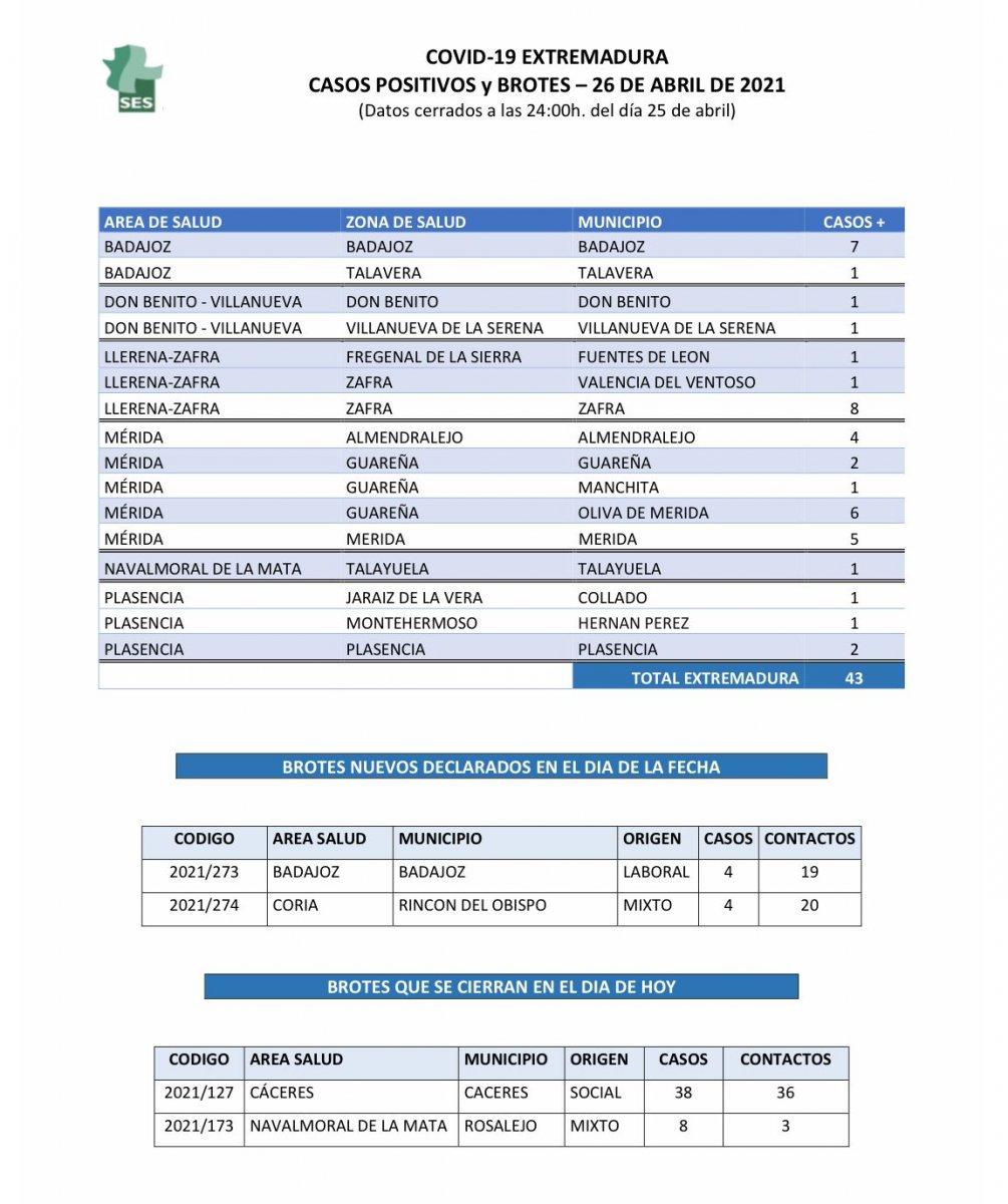 Municipios de Extremadura con nuevos brotes y casos de Covid el lunes 26 de abril