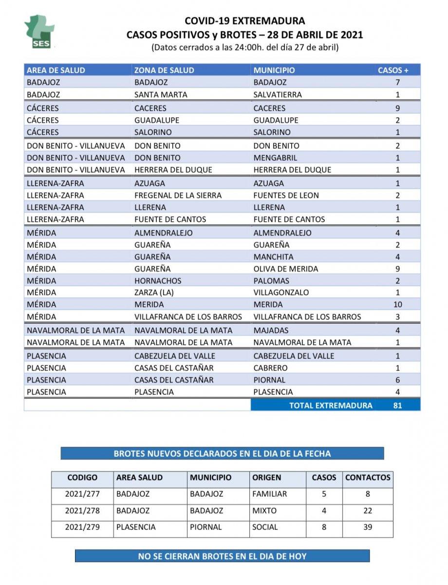 ¿Qué municipios de Extremadura notifican nuevos contagios de Covid el miércoles 28 de abril?