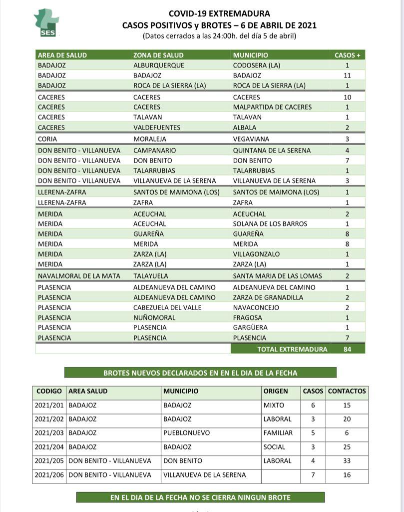Localidades de Extremadura en las que se han notificado nuevos contagios y brotes de Covid-19 el 6 de abril