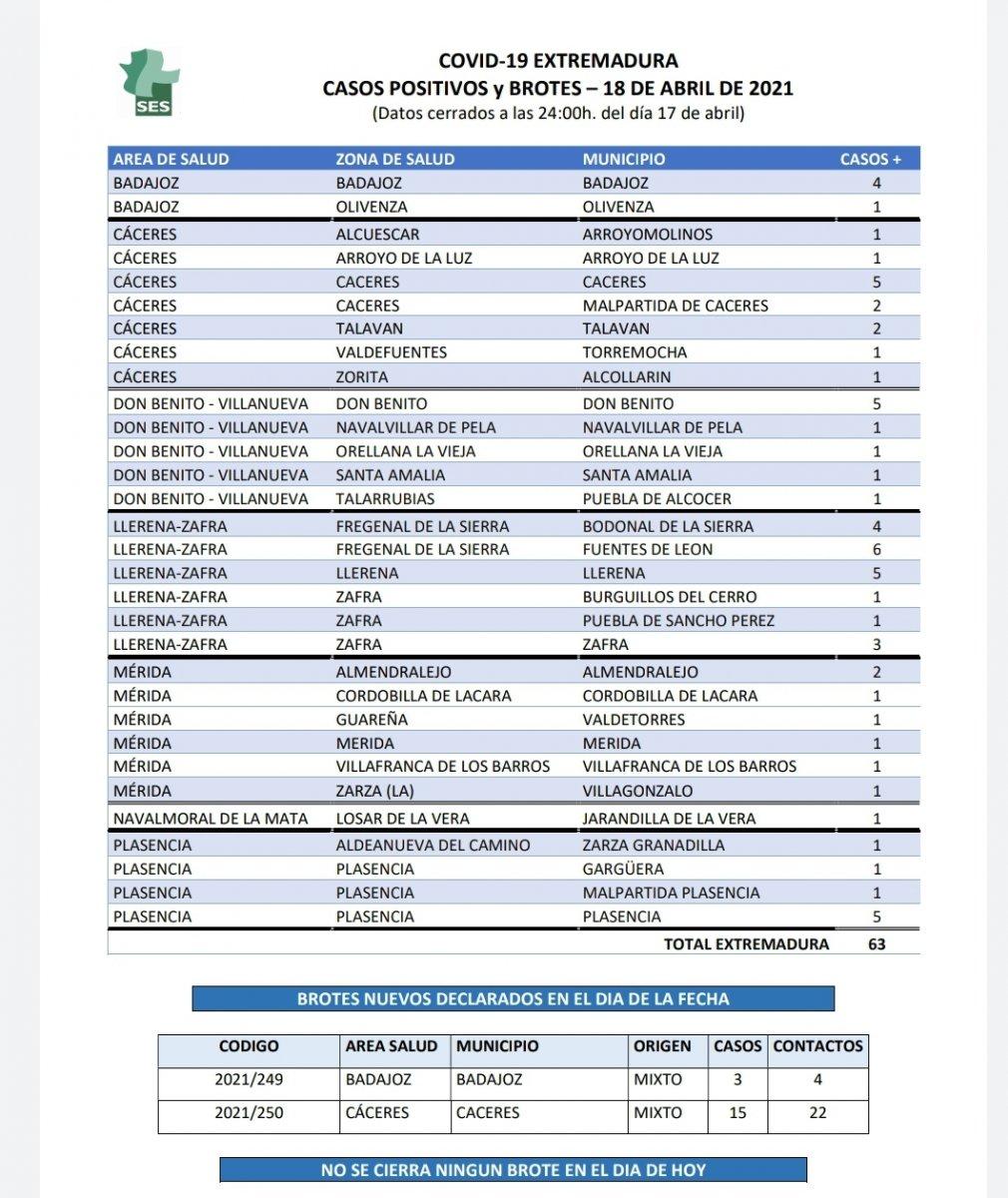 Municipios de Extremadura que notifican nuevos contagios por Covid este domingo 18 de abril