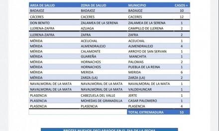 Nuevos casos y brotes notificados en municipios de Extremadura este 11 de mayo