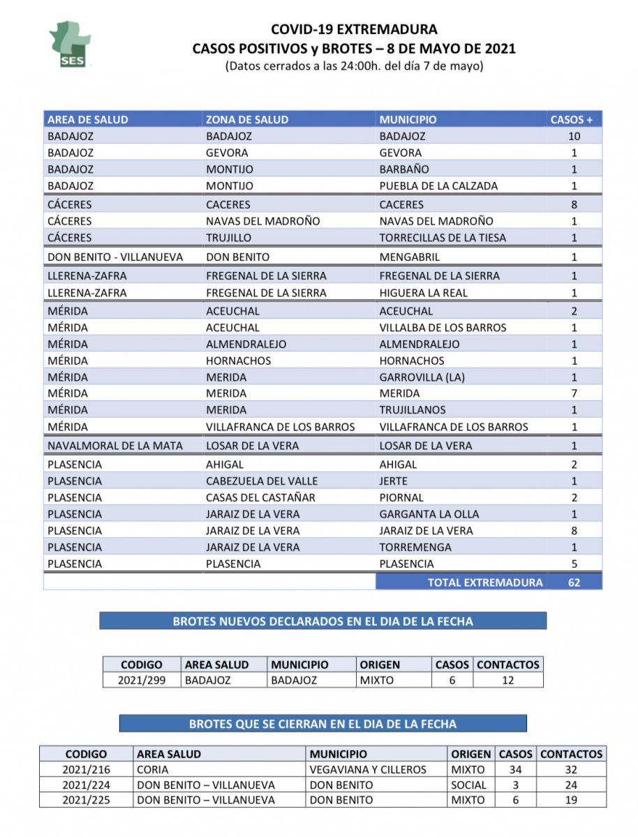 Relación de municipios con positivos y brotes de Covid-19 el día 8 de mayo