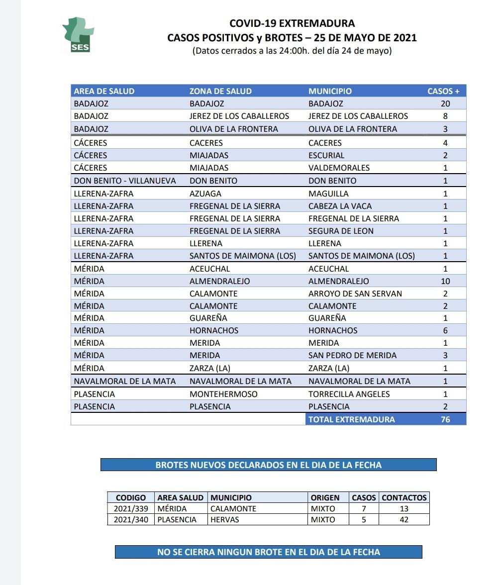 Municipios de Extremadura que han notificado casos positivos de Covid-19 este 25 de mayo