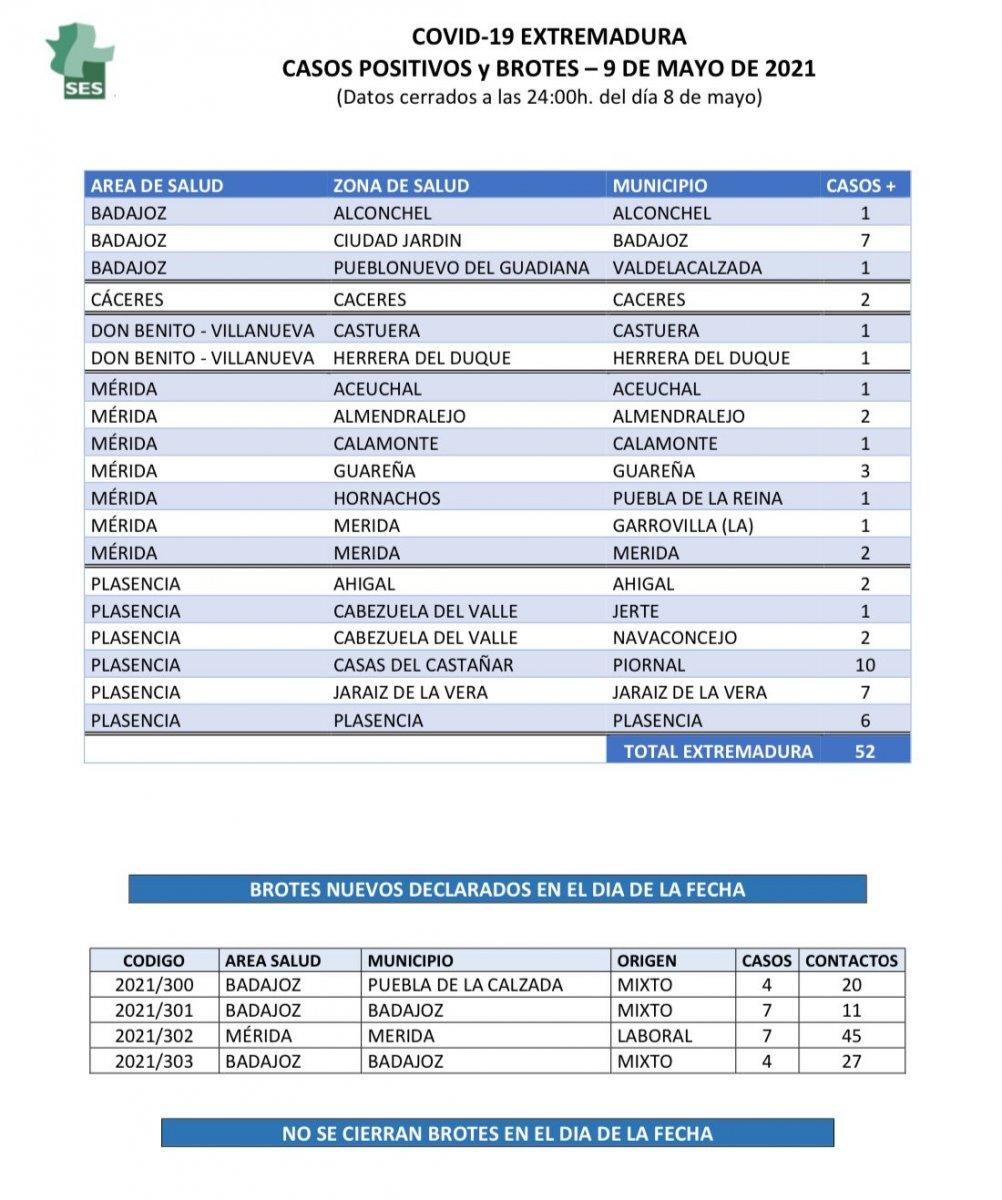Nuevos positivos de coronavirus en Extremadura pueblo a pueblo el 9 de mayo
