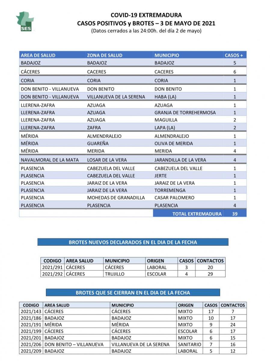 Municipios de Extremadura que suman contagios de coronavirus el lunes 3 de mayo