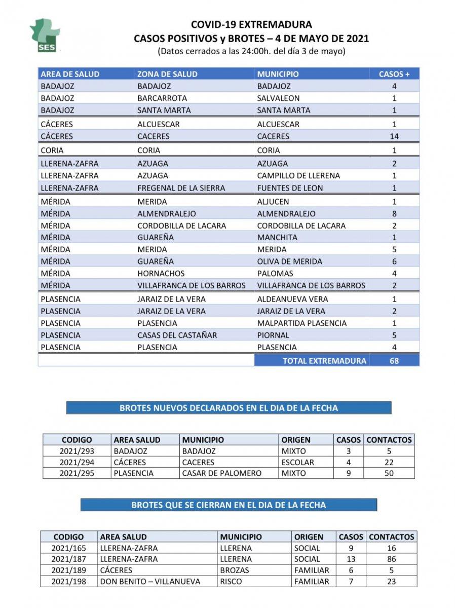 Descubre aquí los municipios de los 68 nuevos contagios de Covid-19 del día 4 de mayo