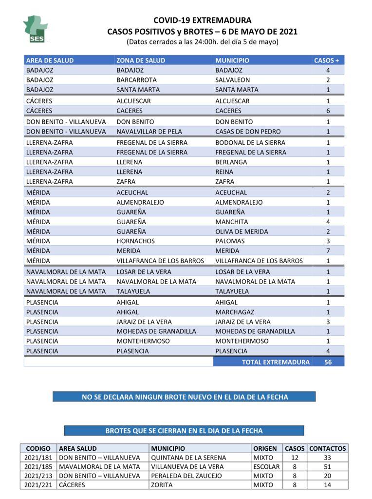 Municipios de Extremadura que notifican nuevos positivos de coronavirus el 6 de mayo