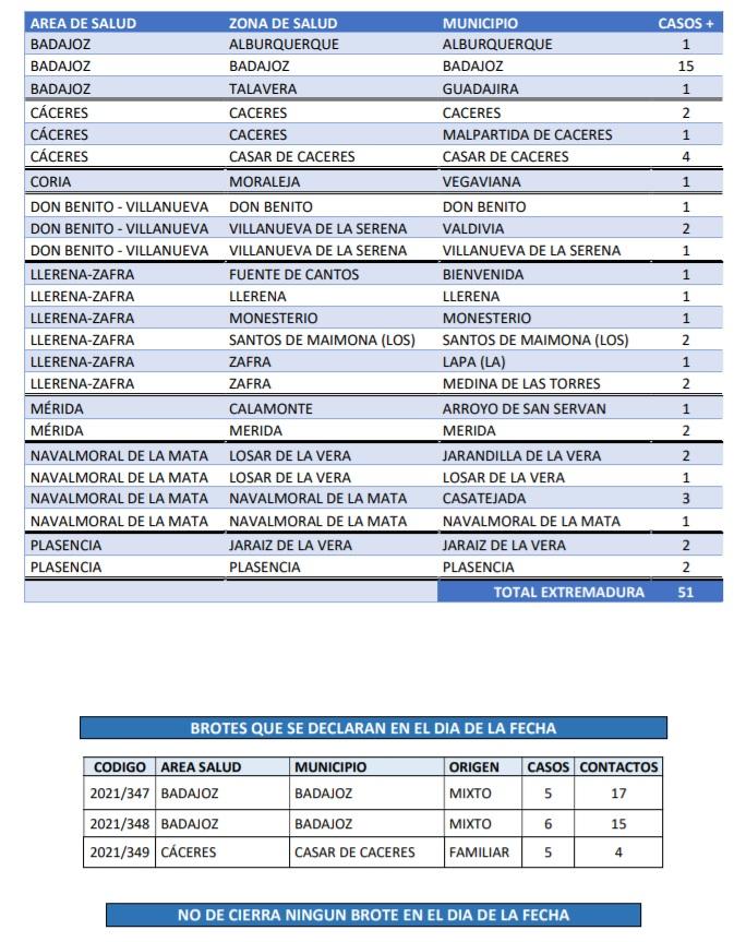 Conoce los municipios extremeños que declaran nuevos contagios y brotes de Covid-19 el sábado 29 de mayo