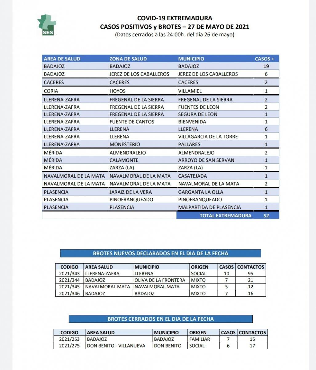 Localiza dónde se ubican los nuevos contagios por Covid este 27 de mayo en Extremadura