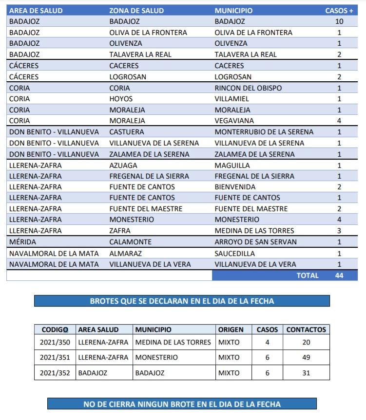 Estos son los municipios que notifican nuevos contagios y brotes de Covid-19 el domingo 30 de mayo
